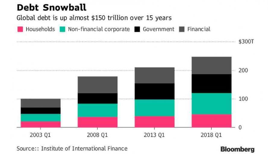 Velikost globalniho dluhu