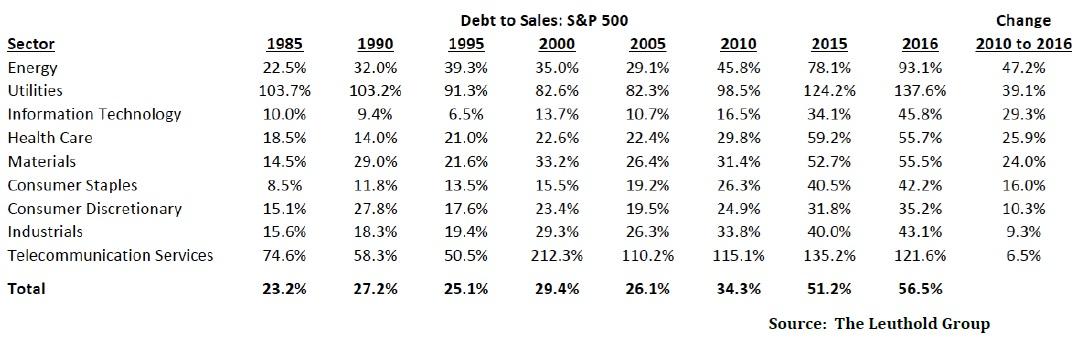 Vyvoj dluhu k trzbam jednotlivych sektorů ve SP500