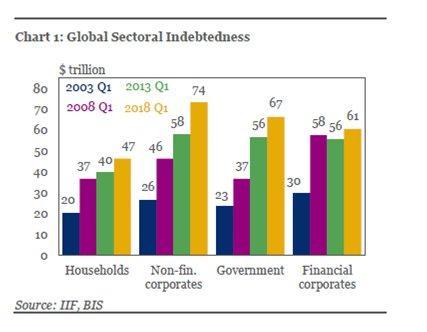 Zadluzeni dle jednotlivych sektoru