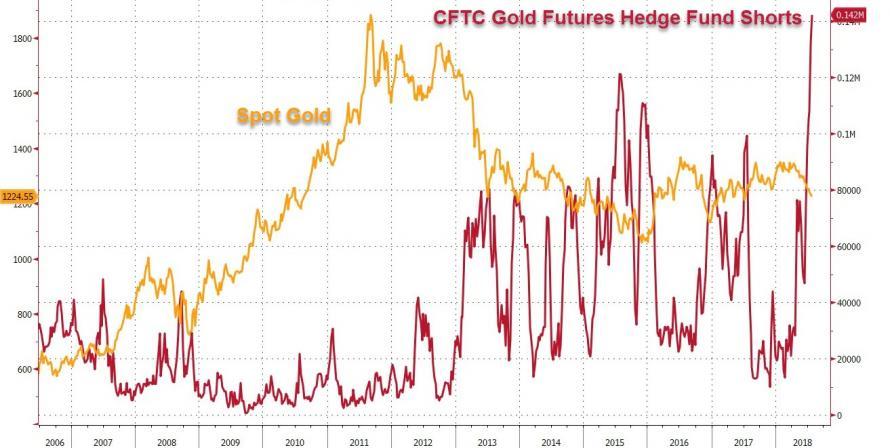Zlato short pozice hedge fondu