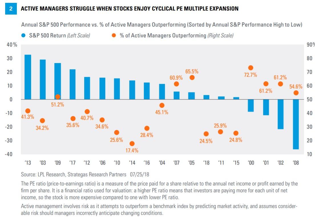 Aktivnim fondum se dari pri zvysene volatilite
