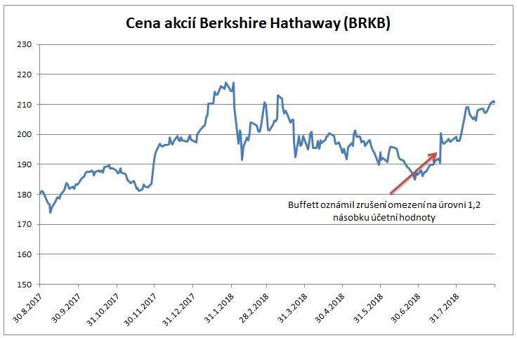 Cena akcii Berkshire Hathaway k 30082018