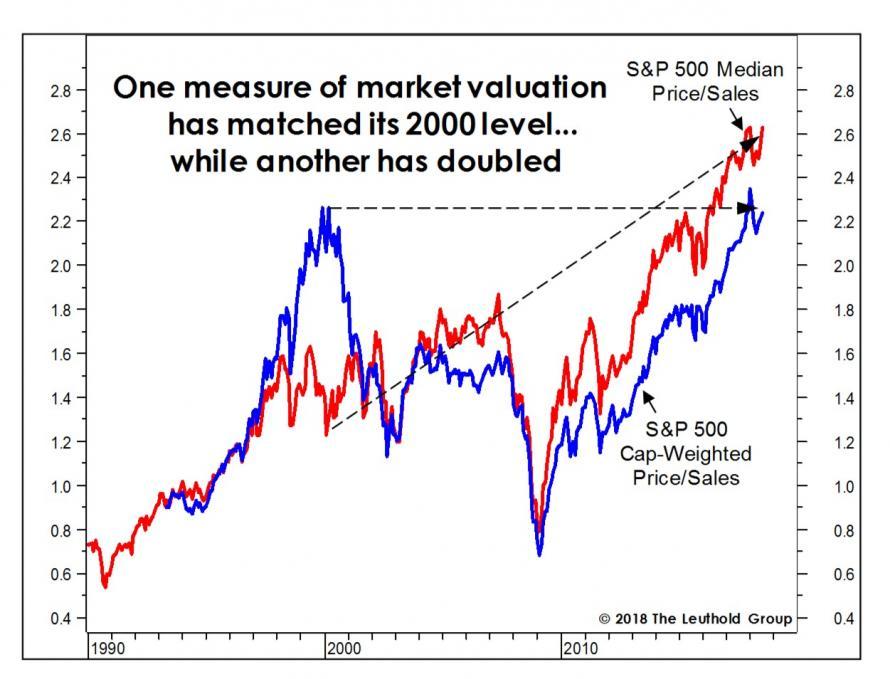 Cena k trzbam na akcii indexu SP500