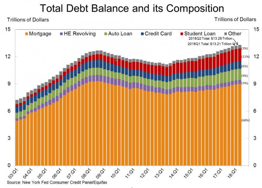 Dluhy americkych domacnosti
