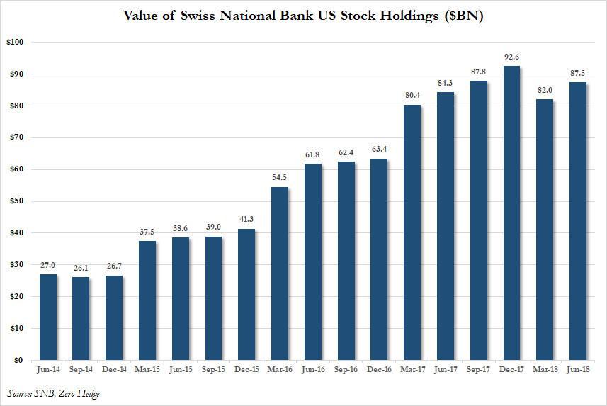 Hodnota US akcii drzenych svycarskou centralni bankou