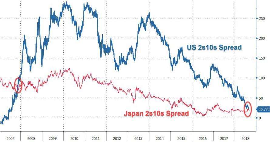Japonska a US vynosova krivka