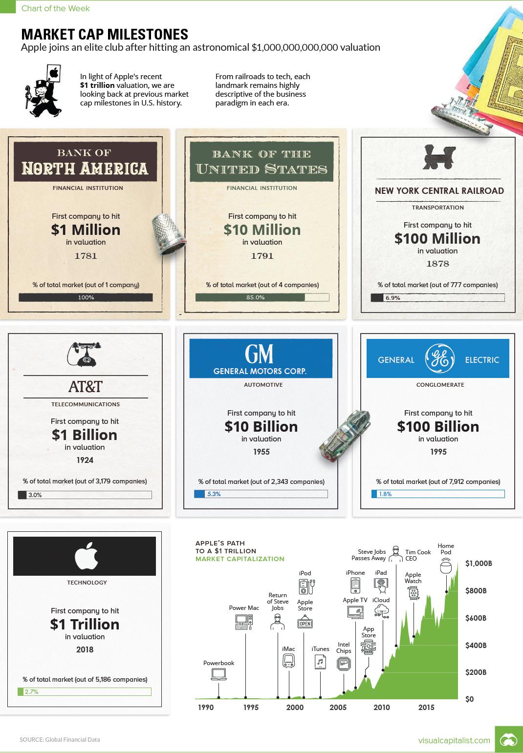 Milniky trznich kapitalizaci americkych firem