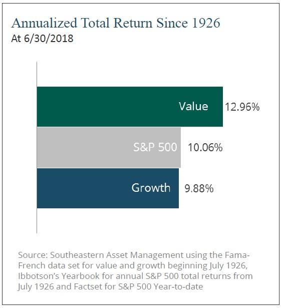 Nadprumerne vynosy value akcii od roku 1926