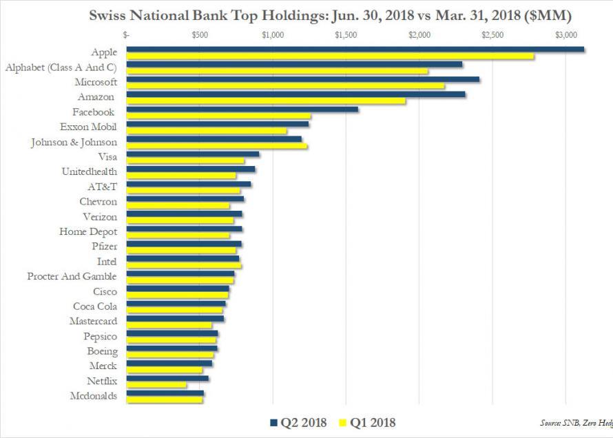 Nejvetsi akciove pozice svycarske centralni banky