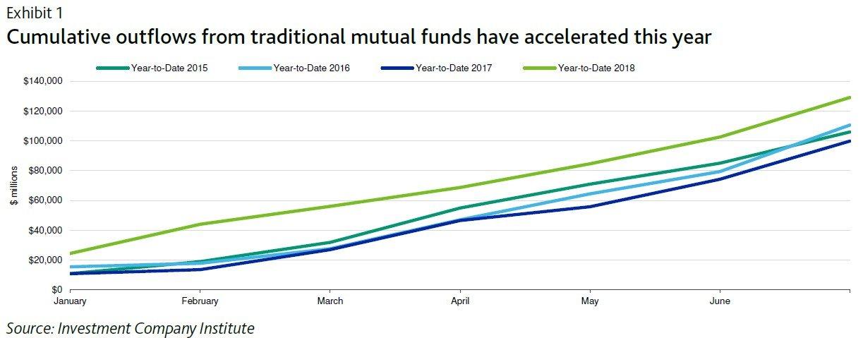 Odliv penez z aktivne rizenych podilovych fondu