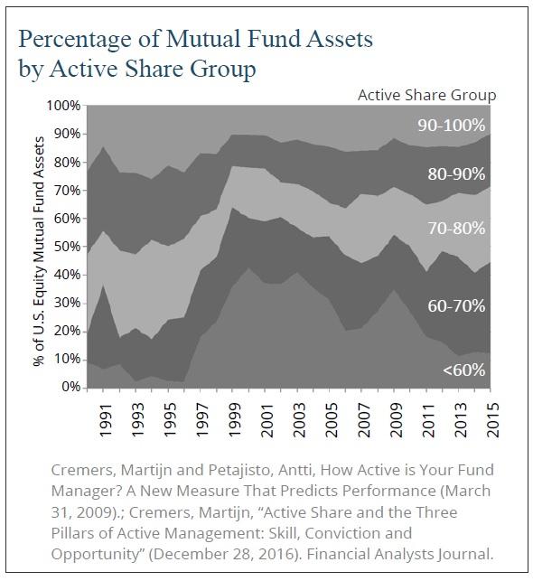 Rozdeleni podilovych fondu dle active share