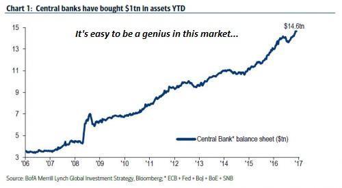 Rust bilanci centralnich bank