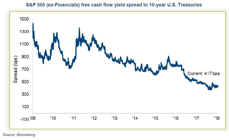 Spread mezi SP500 a 10letymi statnimi dluhopisy