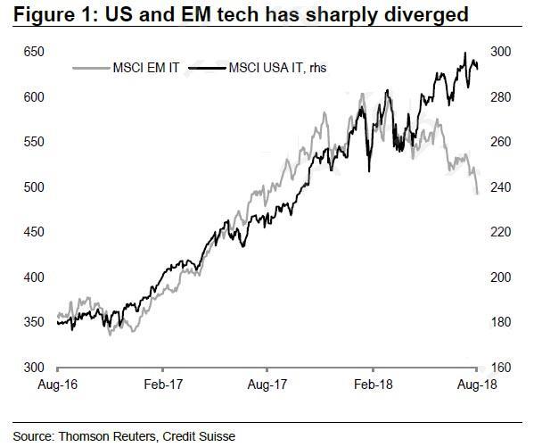 US a EM technologicke akcie