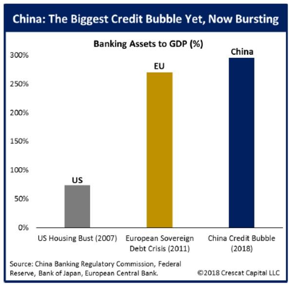 Cinska kreditni bublina