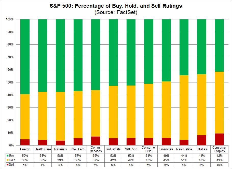 Doporuceni analytiku v ramci sektoru SP500
