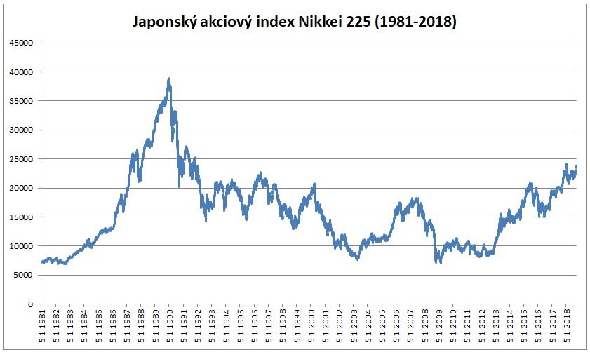 Nikkei 225 od roku 1981