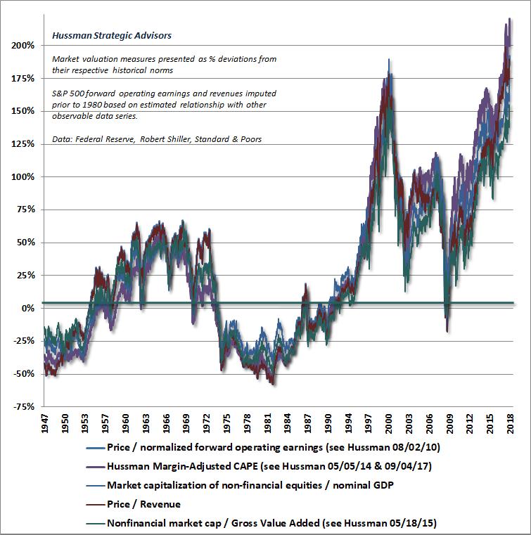 Odchylka valuaci americkych akcii od dlouhodobych prumeru