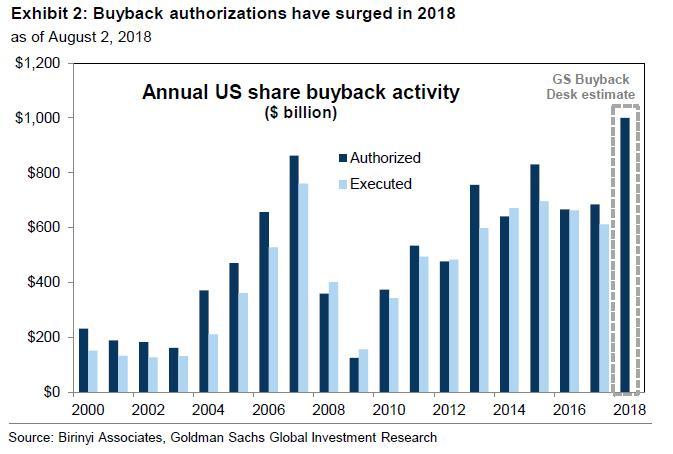 Odhadovane zpetne odkupy akcii v USA v roce 2018