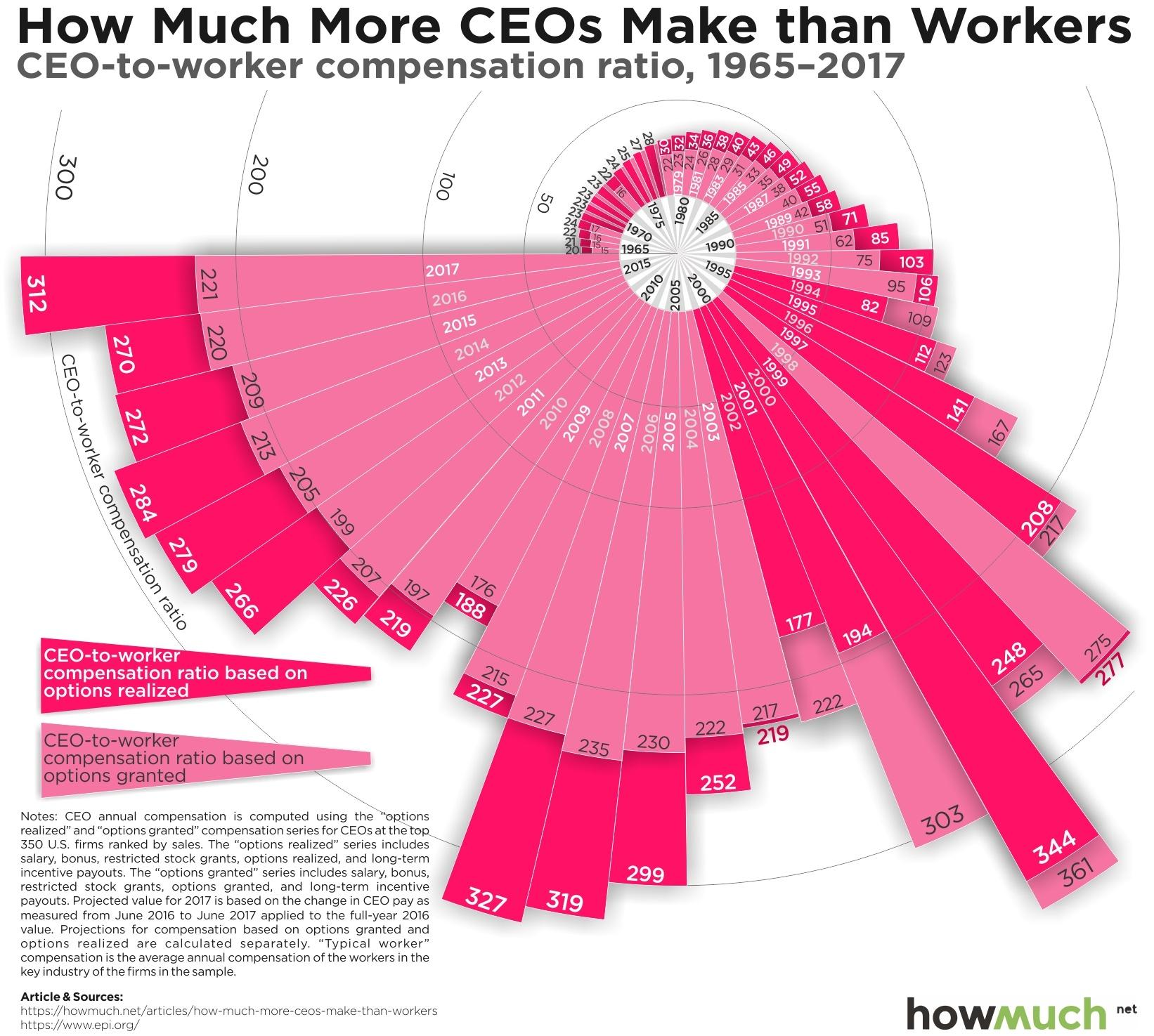 Platy CEO vs zamestnancu