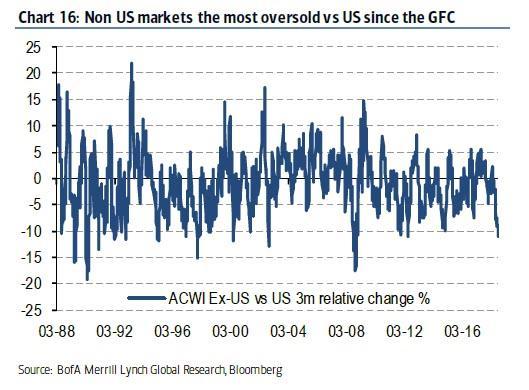 Preprodanost trhu mimo USA