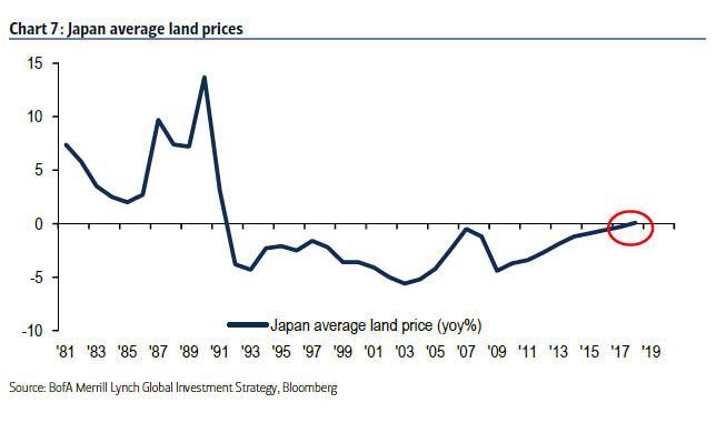 Prumerne ceny pudy v Japonsku od roku 1981