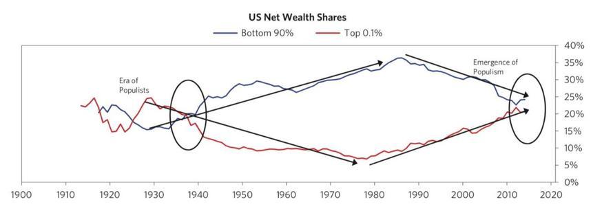 Rozlozeni bohatstvi v USA