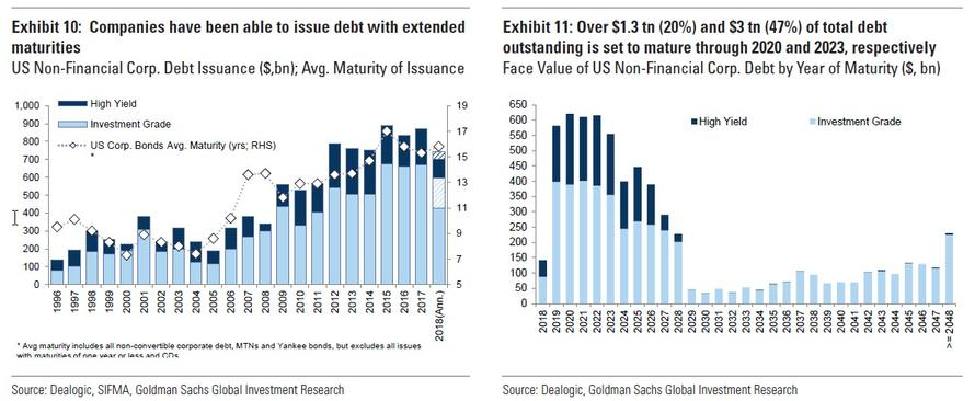 Splatnost dluhopisu v USA