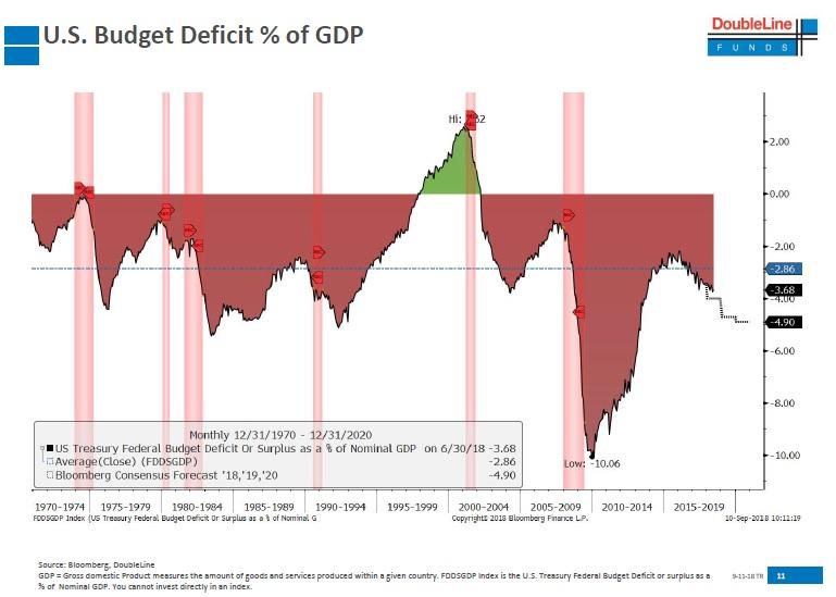 US rozpoctovy deficit k HDP 092018