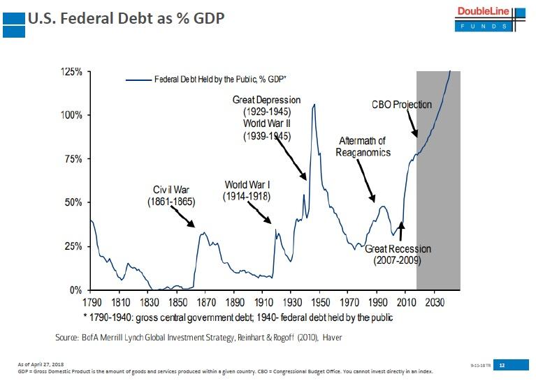 US dluh k HDP historicky vyvoj od roku 1790