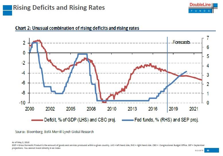 US rostouci dluh i urokove sazby