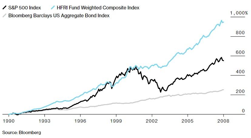 Vykonnost hedge fondu od roku 1990 do roku 2009