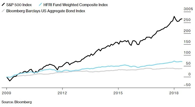 Vykonnost hedge fondu od roku 2009 do roku 2018