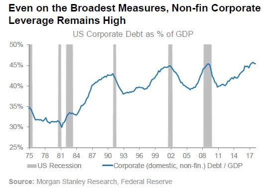 Zadluzeni nefinancnich firem v USA 092018