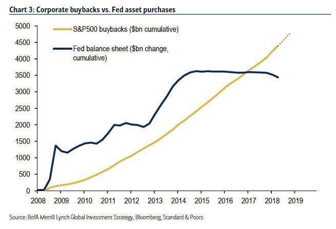 Zpetne odkupy akcii v USA vs bilancni suma FEDu