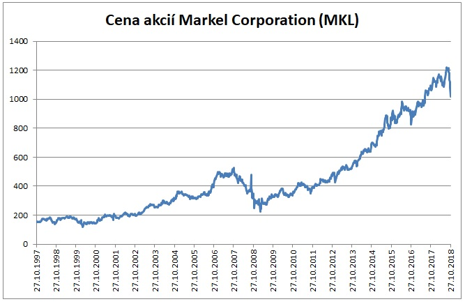 Cena akcii Markel Corporation