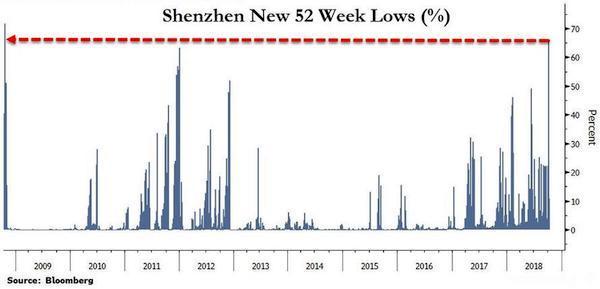 Cina 52 tydenni minima