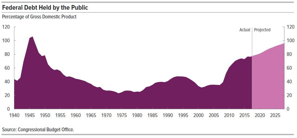 Dluh USA k HDP 102018