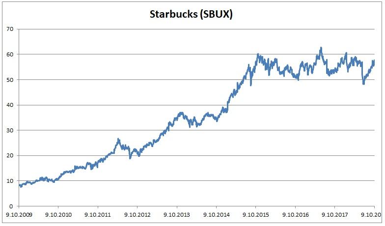 Graf Starbucks 102018