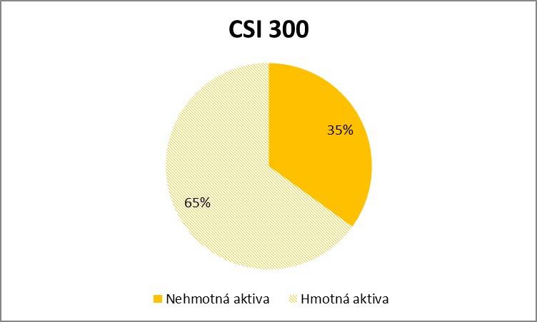 Nehmotna vs hmotna aktiva CSI300