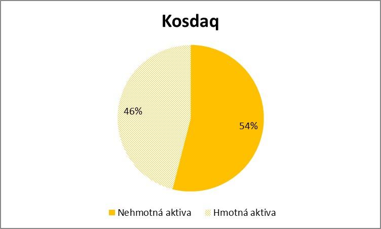 Nehmotna vs hmotna aktiva Kosdaq