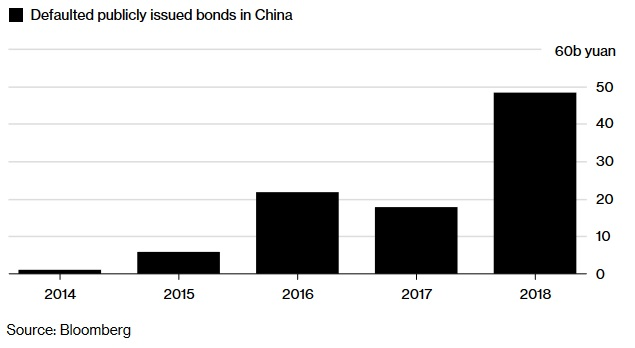 Nesplacene dluhopisy v Cine