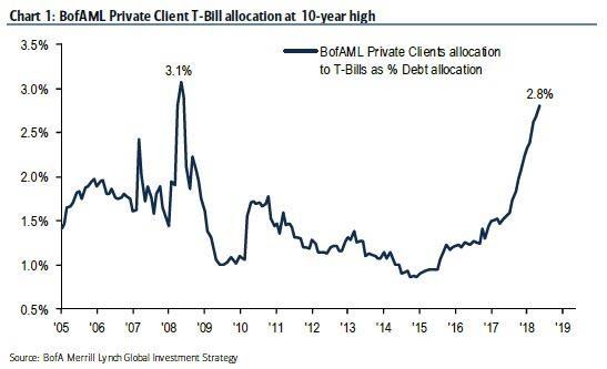 Obliba hotovosti v USA roste