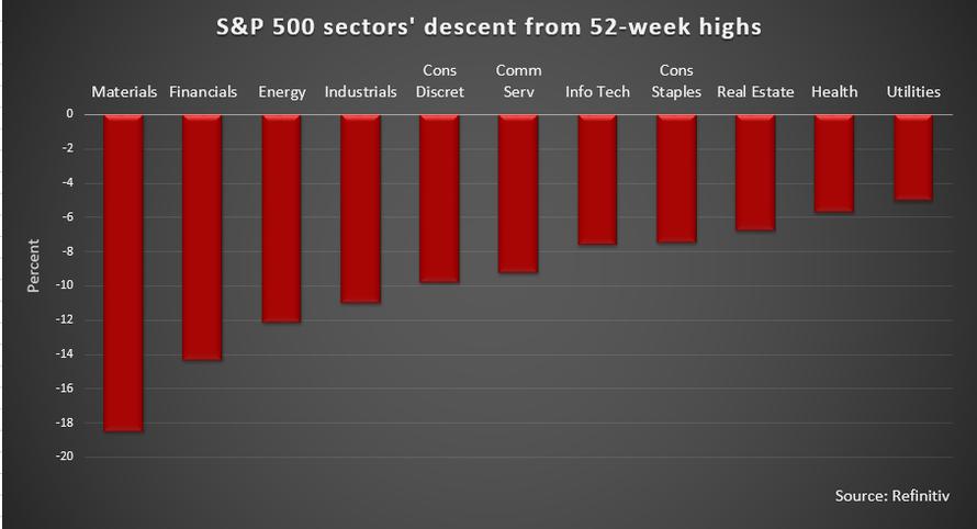 Procentualni pokles sektoru v indexu SP500 od 52tydennich maxim