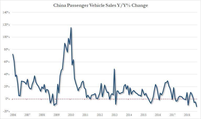 Prodeje automobilu v Cine