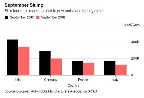 Prodeje automobilu v Evrope