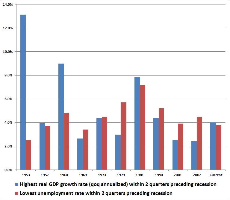 Rust HDP dva kvartaly pred recesi