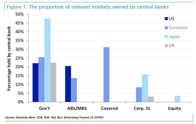 Velikost trhu vlastnena centralni bankou