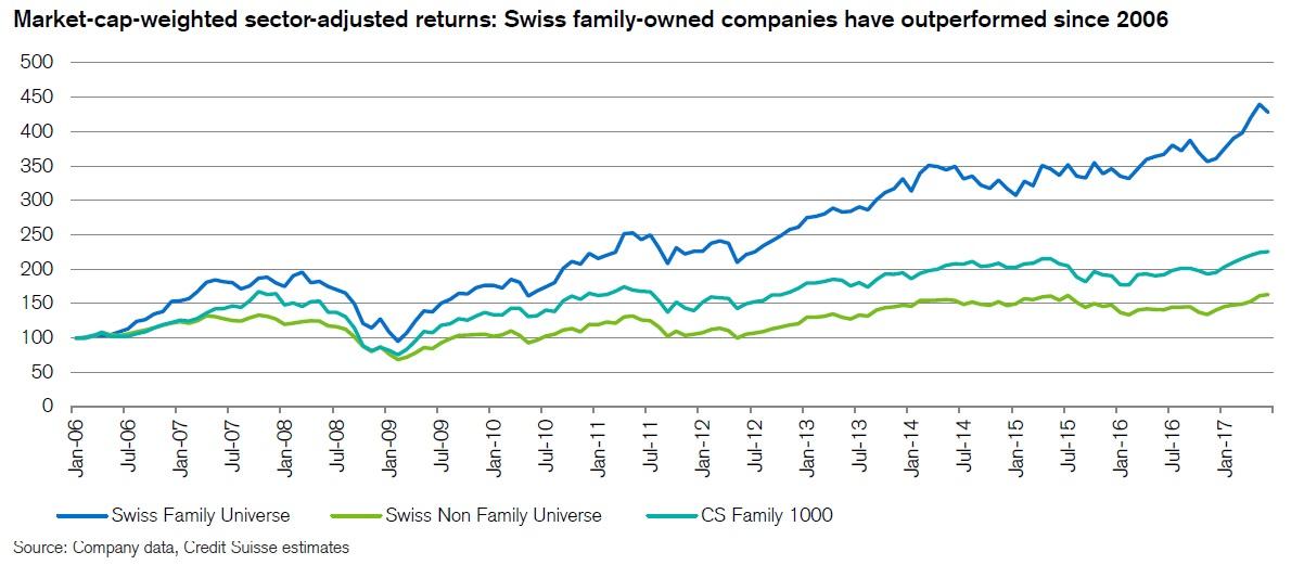 Vykonnost globalnich a svycarskych rodinnych firem