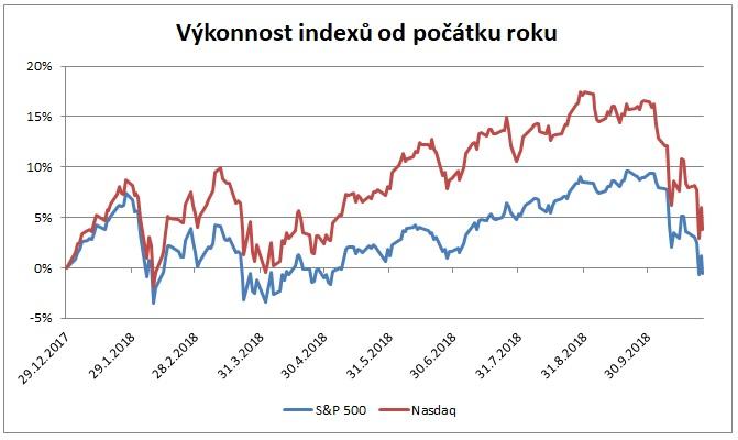 Vykonnost indexu od pocatku roku 102018